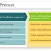 สรุป ขั้นตอน NVC : NVC Process 2015